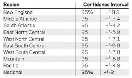 Confidence Interval by Region