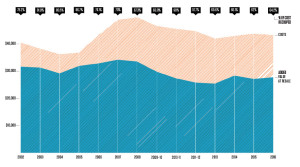 Remodeling Magazine-Graph2